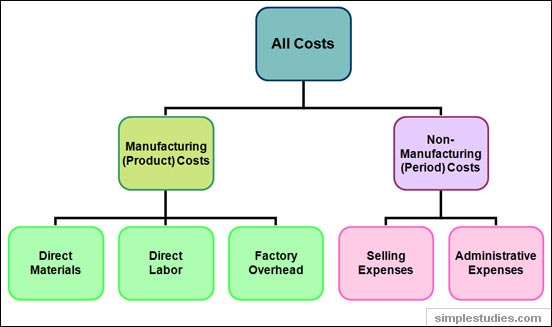Manufacturing vs. nonmanufacturing costs
