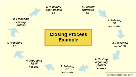 Closing books process cycle