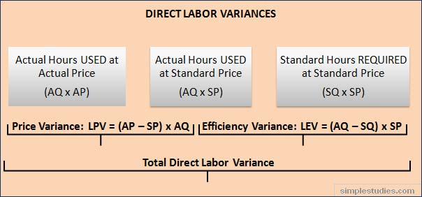 Direct Costs in Standard Costing - Online Accounting