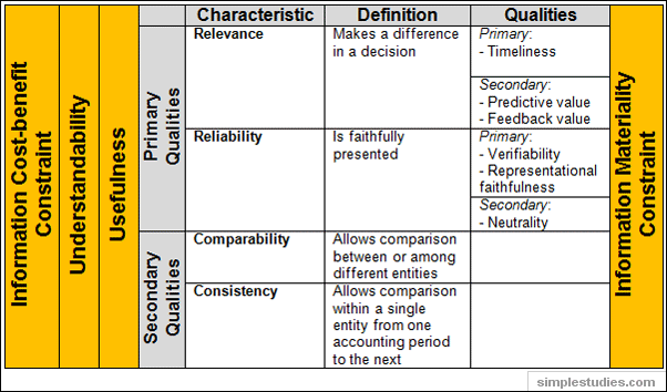 Qualities of accounting information