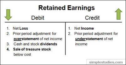 Retained earnings T-account