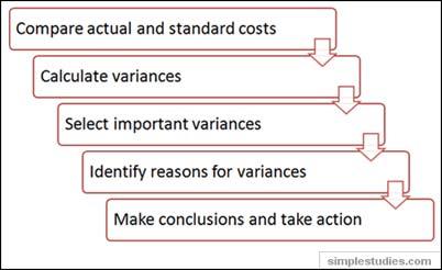 quantity variance